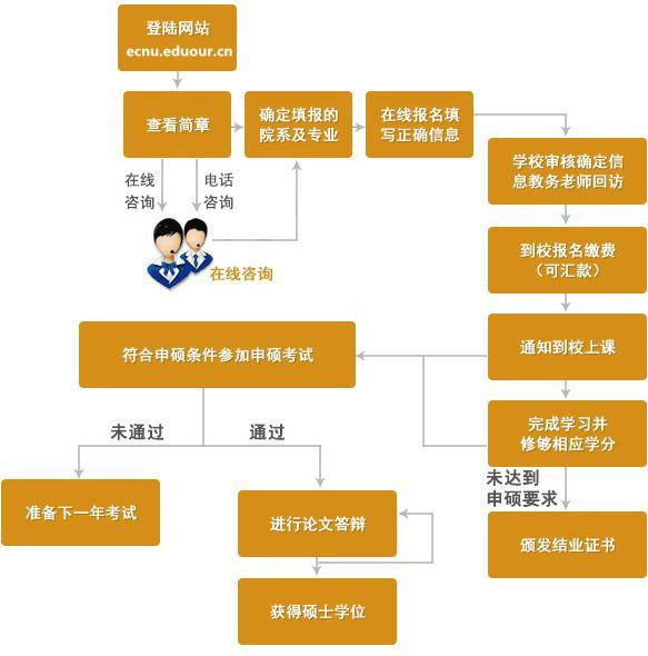 华东师范大学在职研究生报名及申硕流程图