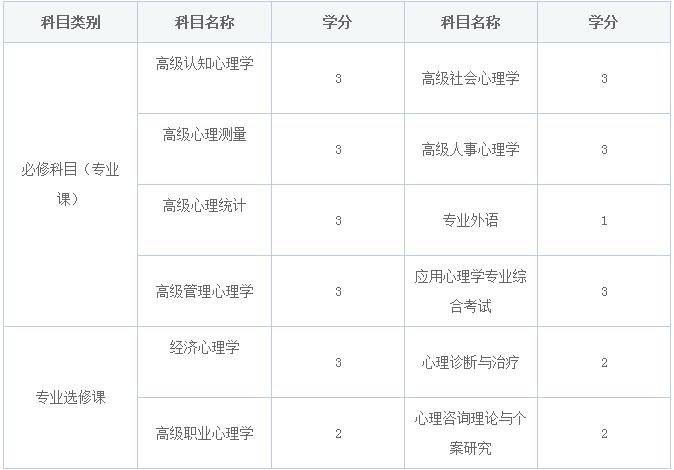 华东师范大学在职研究生心理学专业高级研修班有哪些课程?